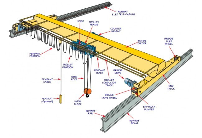 Single Girder Overhead Crane Structure